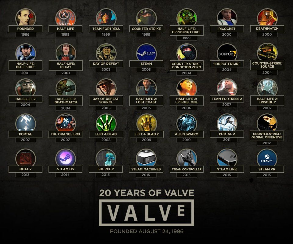 Портфолио Valve